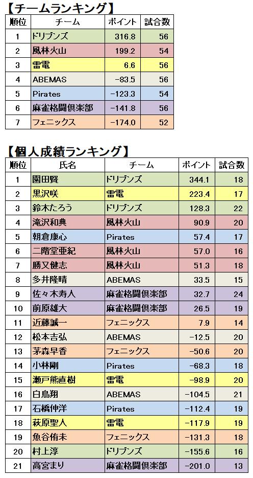 順位 m リーグ