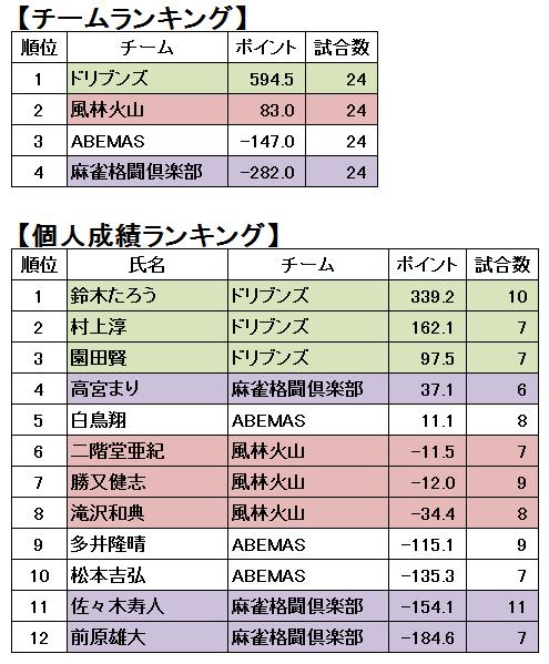 成績 m リーグ 個人